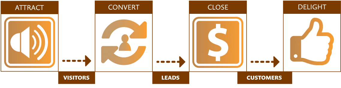 Icons and text representing an inbound marketing flow with the text Attract, Convert, Close and Delight